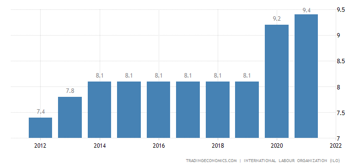 Comoros Unemployment Rate