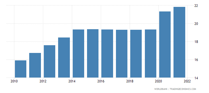 comoros unemployment youth male percent of male labor force ages 15 24 modeled ilo estimate wb data