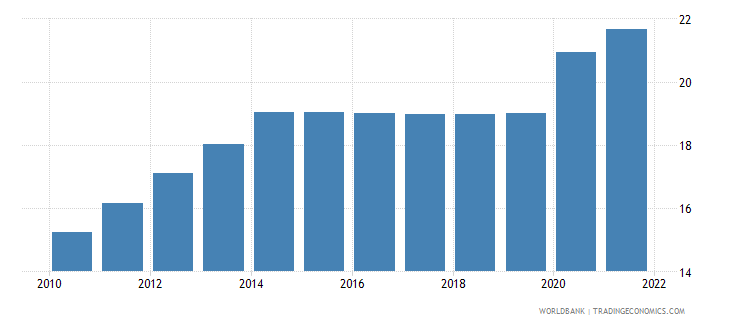 comoros unemployment youth total percent of total labor force ages 15 24 modeled ilo estimate wb data