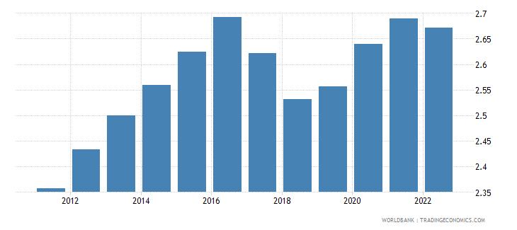 comoros urban population growth annual percent wb data