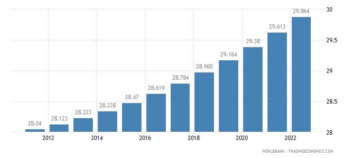 comoros urban population percent of total wb data