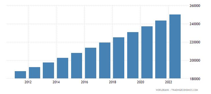 comoros urban population wb data