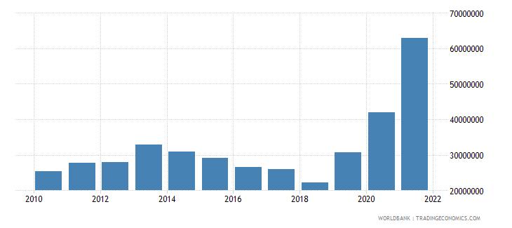 comoros use of imf credit dod us dollar wb data