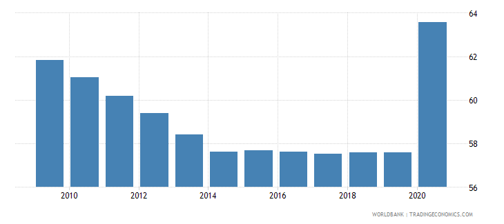 comoros vulnerable employment total percent of total employment wb data