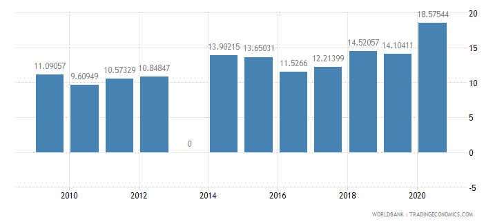 comoros workers remittances and compensation of employees received percent of gdp wb data