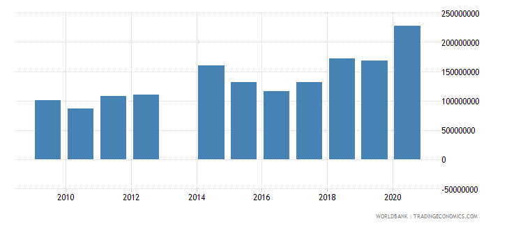 comoros workers remittances and compensation of employees received us dollar wb data