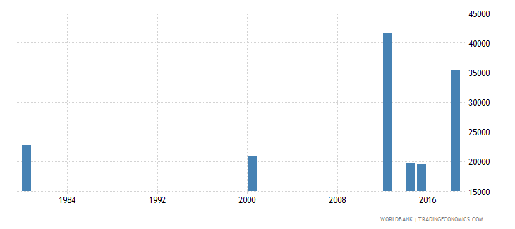 comoros youth illiterate population 15 24 years both sexes number wb data