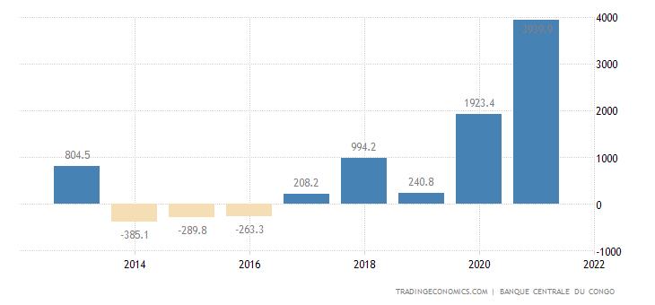 Congo Balance of Trade