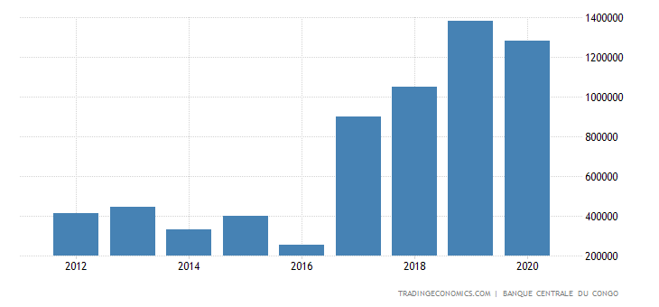 Congo Cement Production
