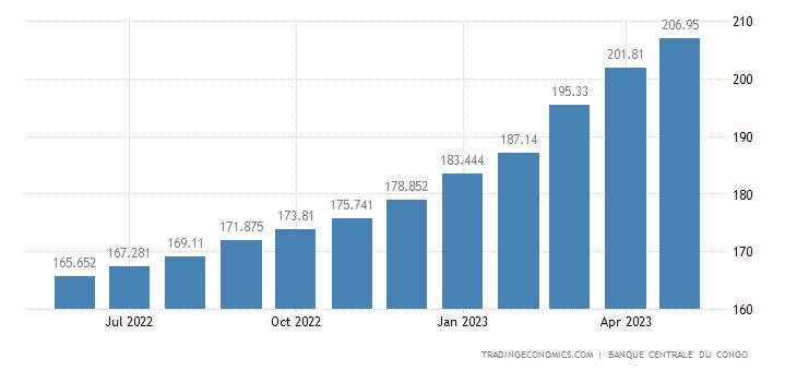 Congo Consumer Price Index Cpi