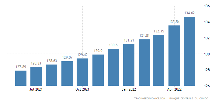 Congo Consumer Price Index Cpi