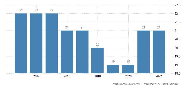 Congo Corruption Index