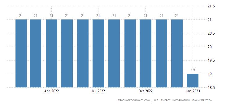 Congo Crude Oil Production