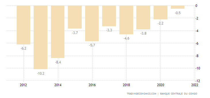 Congo Current Account to GDP