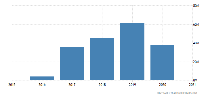 congo exports central african republic