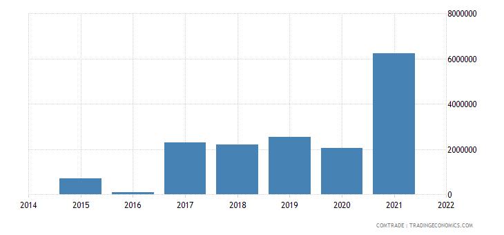 congo exports swaziland