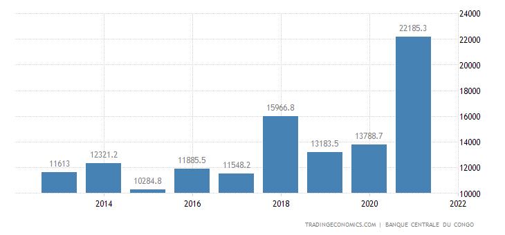 Congo Exports