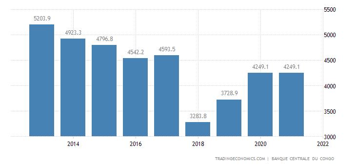 Congo Total External Debt