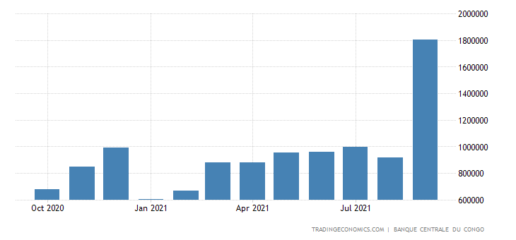 Congo Fiscal Expenditure