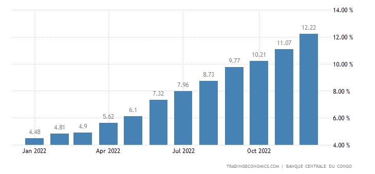 Congo Food Inflation