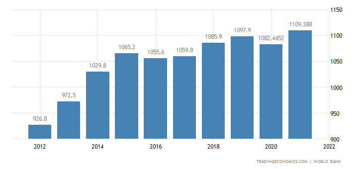 Congo GDP per capita PPP