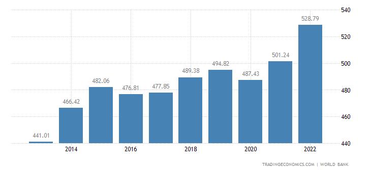 Congo GDP per capita
