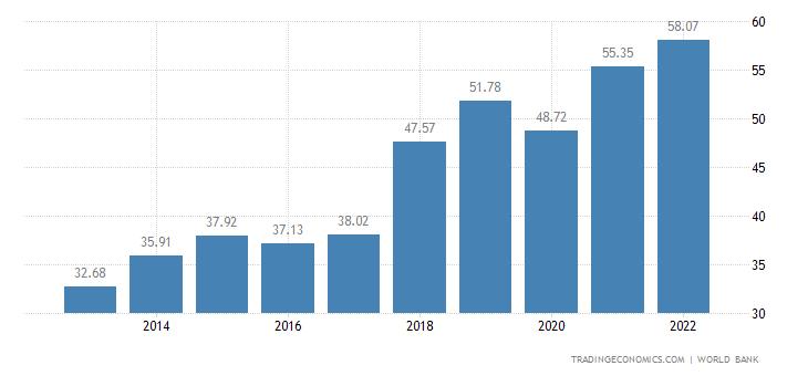 Congo GDP