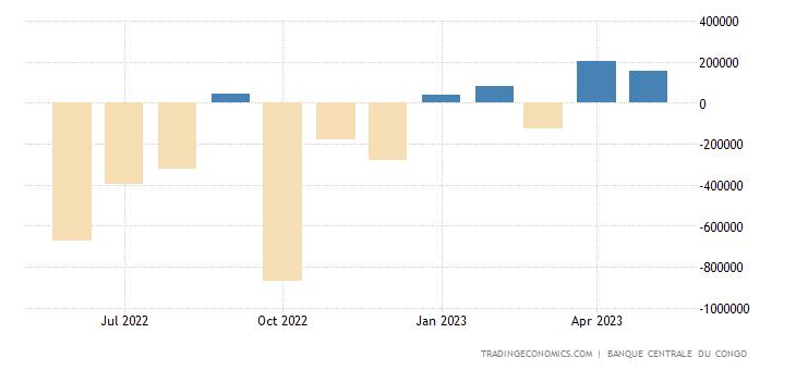 Congo Government Budget Value