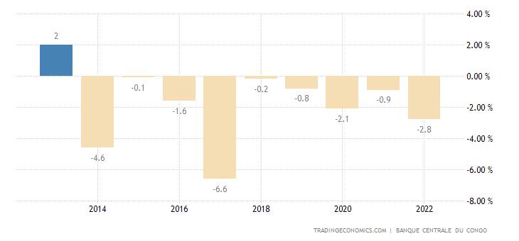 Congo Government Budget