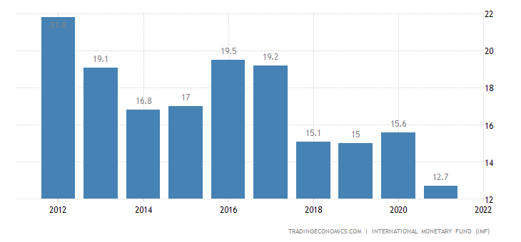 Congo Government Debt to GDP