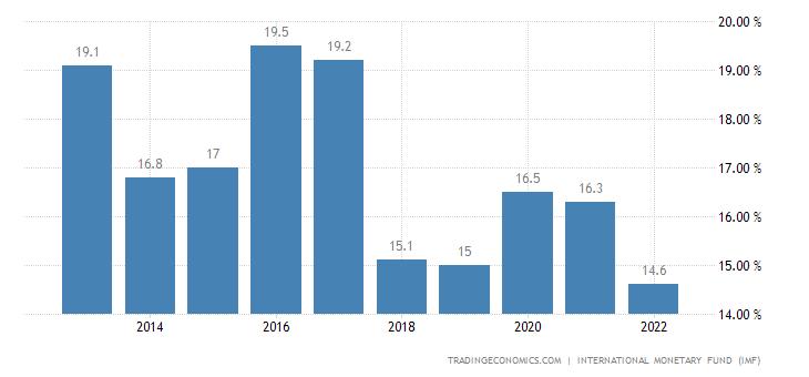 Congo Government Debt to GDP