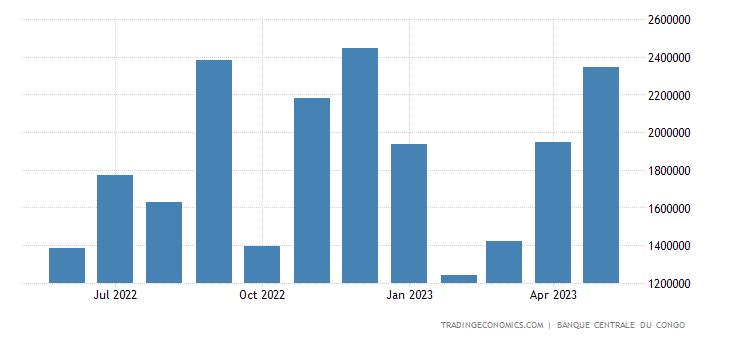 Congo Government Revenues