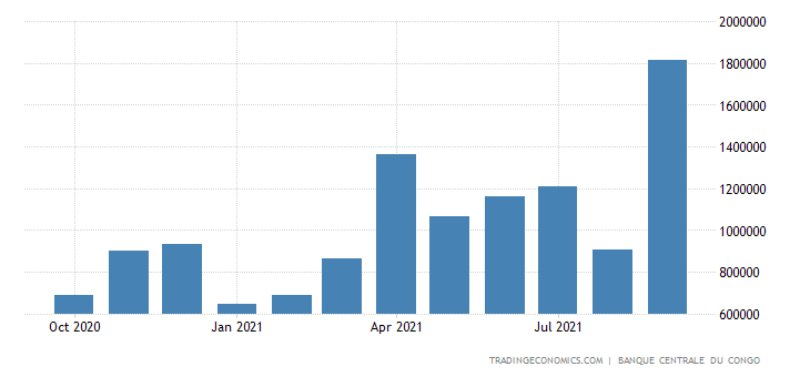 Congo Government Revenues