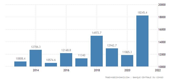 Congo Imports