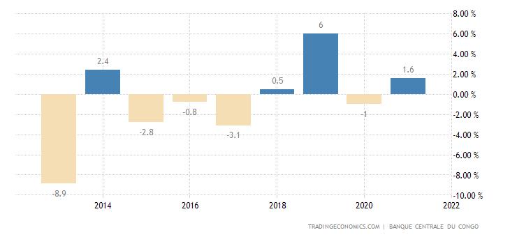 Congo Industrial Production