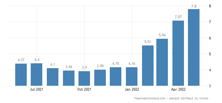 Congo Inflation Rate
