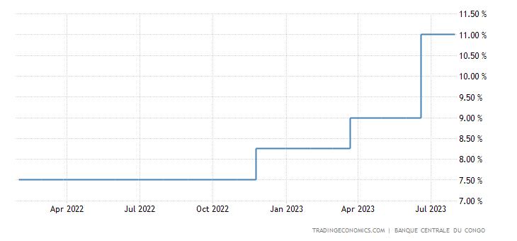 Congo Interest Rate