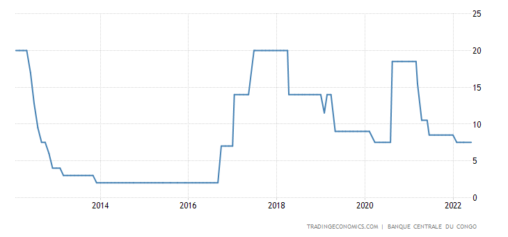 Congo Interest Rate