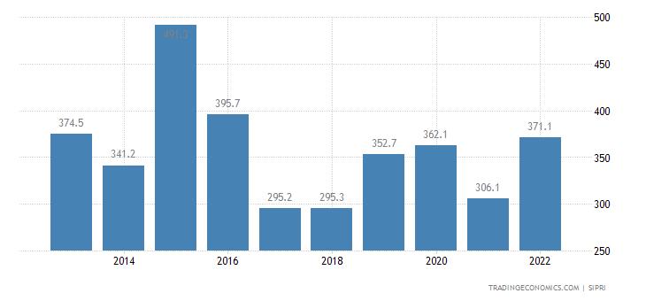 Congo Military Expenditure