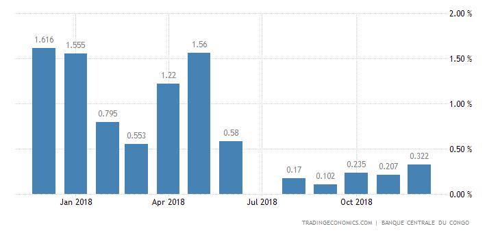Congo Retail Sales MoM