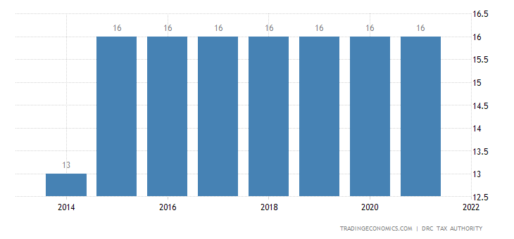 Congo Sales Tax Rate | VAT