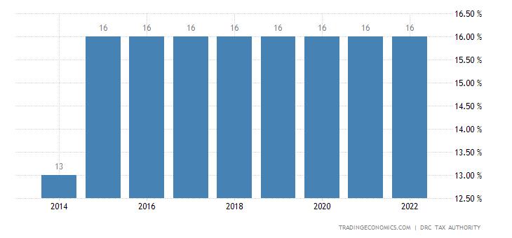 Congo Sales Tax Rate - VAT