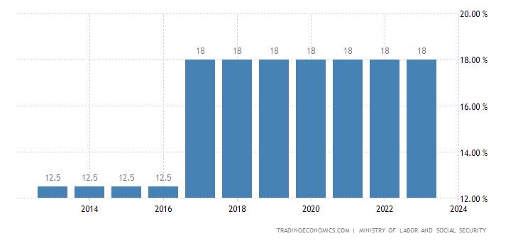 Congo Social Security Rate