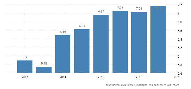 Congo Terrorism Index