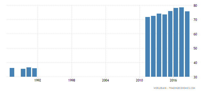 costa rica adjusted net enrolment rate lower secondary male percent wb data