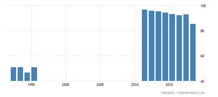 costa rica adjusted net intake rate to grade 1 of primary education both sexes percent wb data
