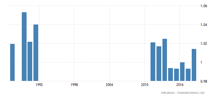 costa rica adjusted net intake rate to grade 1 of primary education gender parity index gpi wb data