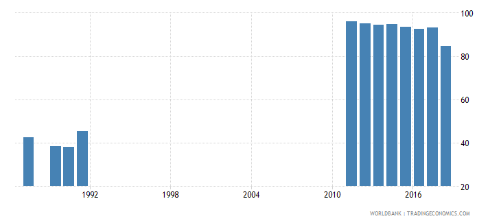 costa rica adjusted net intake rate to grade 1 of primary education male percent wb data
