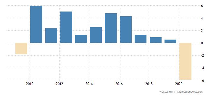 costa rica adjusted net national income per capita annual percent growth wb data