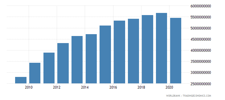 costa rica adjusted net national income us dollar wb data